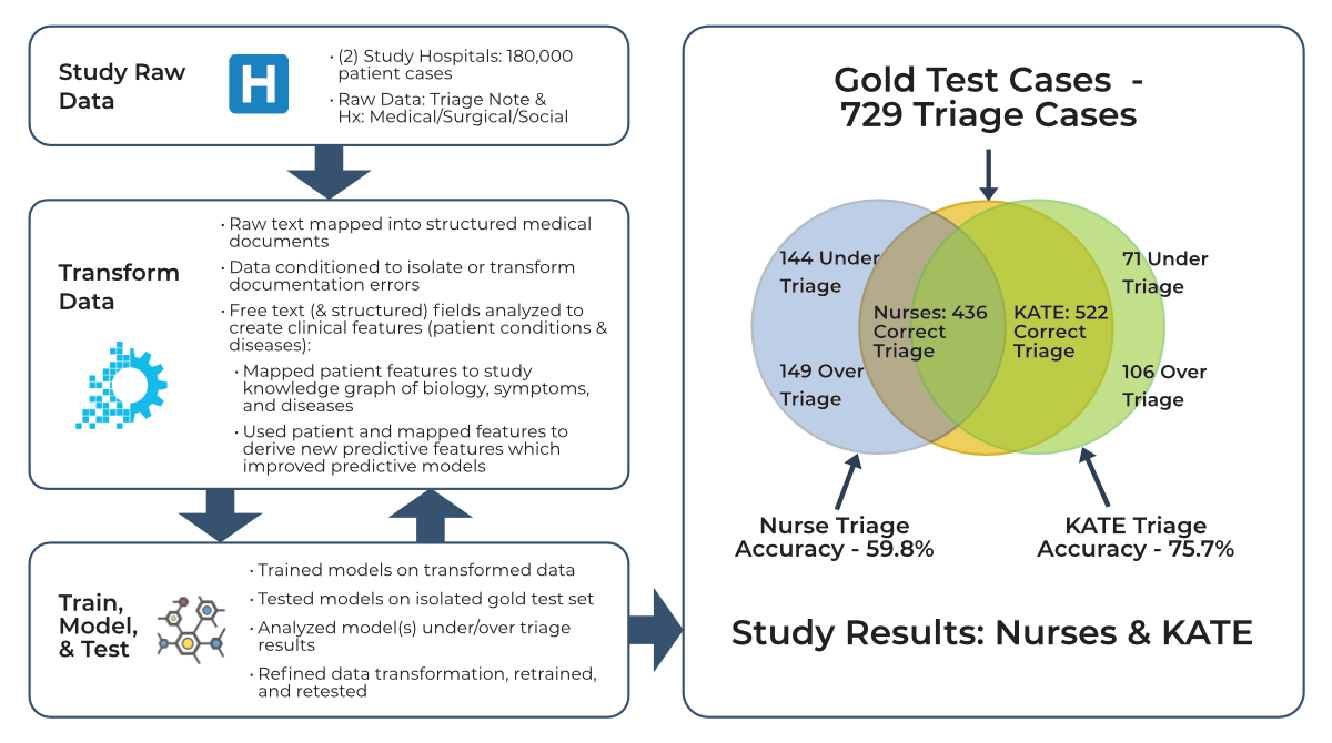 Graphical Abstract Peer Reviewed Publication for Improving ED ESI Acuity Assignment using Machine Learning
